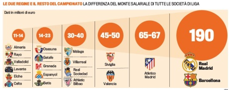 Monte salari Gazzetta